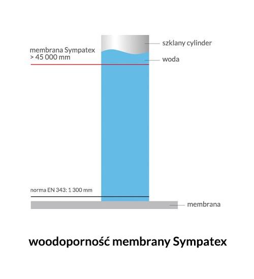 Sympatex-wodoodporność_wykres