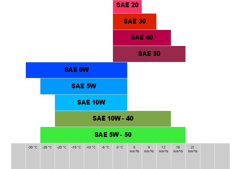Wykres obrazujący wydajność olejów różnej lepkości w określonych temperaturach (fot. Wikimedia Commons)