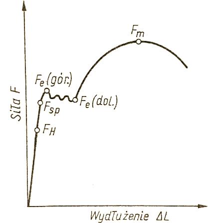 wykres próby wytrzymałościowej śruby