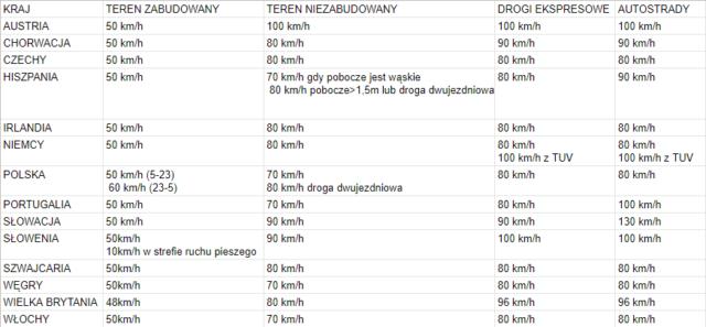 dopuszczalna-prędkość-dla-poruszania-się-samochodem-osobowym-z-przyczepą-w-Europie
