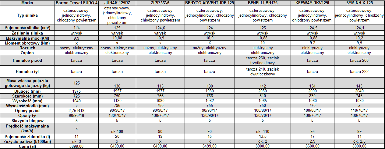 tabela-dane-techniczne-Barton-Travel-Junak-125RZ-Zipp-VZ-6-Benyco-Adventure-125-Benelli-Bn-125-Keeway-RKV-125I-SYM-NH-X-125