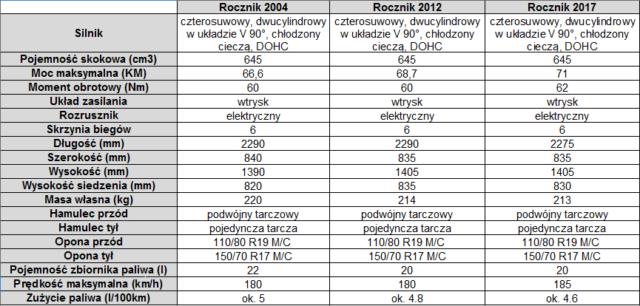 Suzuki-V-strom-wszystkie-generacje-tabela-porównawcza-dane-techniczne-modele-2004-2012-2017