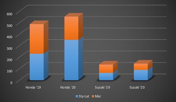 statystyki sprzedaży motocykli marzec 2020