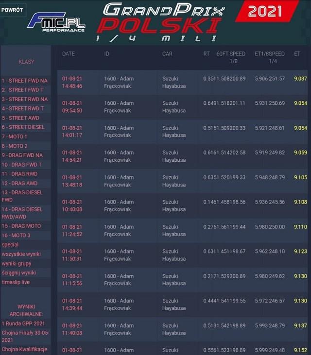 Zwycięstwo Adama Frąckowiaka na III rundzie Grand Prix Polski 1/4 mili